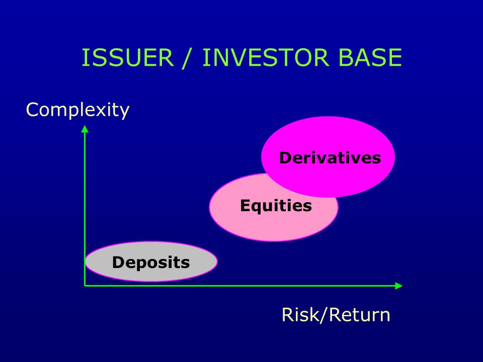 ISSUER / INVESTOR BASE Complexity Risk/Return Deposits Equities Derivatives