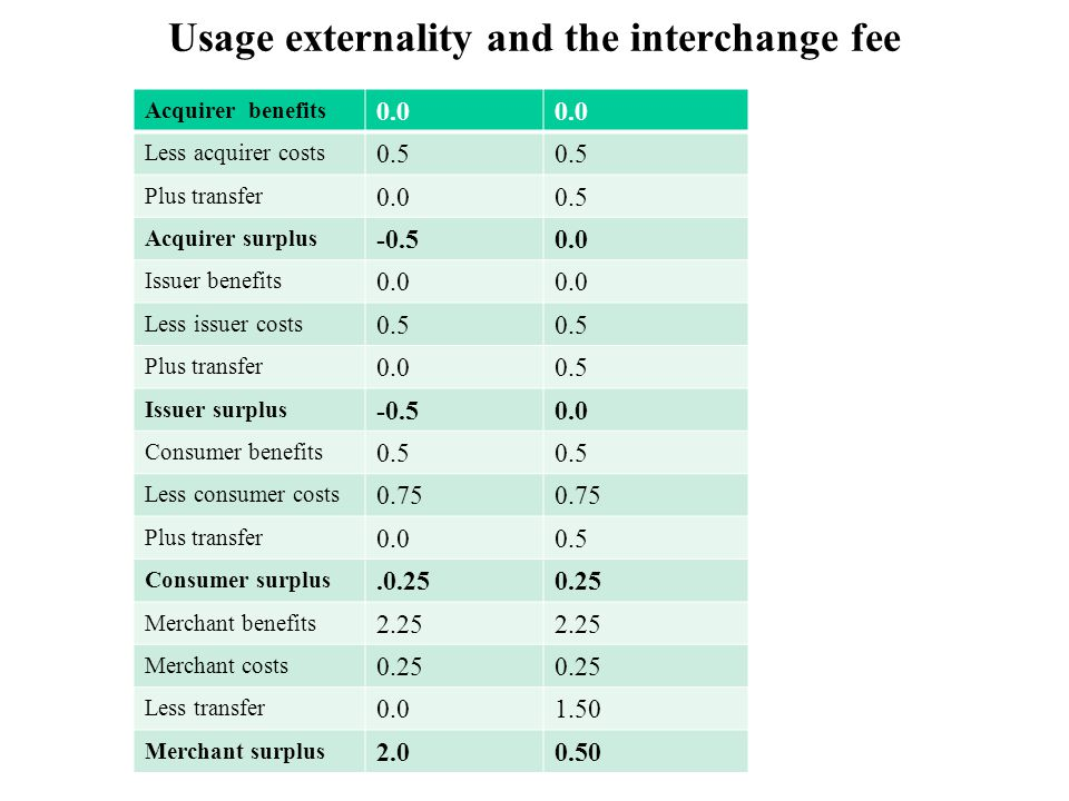 Usage externality and the interchange fee Acquirer benefits 0.0 Less acquirer costs 0.5 Plus transfer Acquirer surplus Issuer benefits 0.0 Less issuer costs 0.5 Plus transfer Issuer surplus Consumer benefits 0.5 Less consumer costs 0.75 Plus transfer Consumer surplus Merchant benefits 2.25 Merchant costs 0.25 Less transfer Merchant surplus