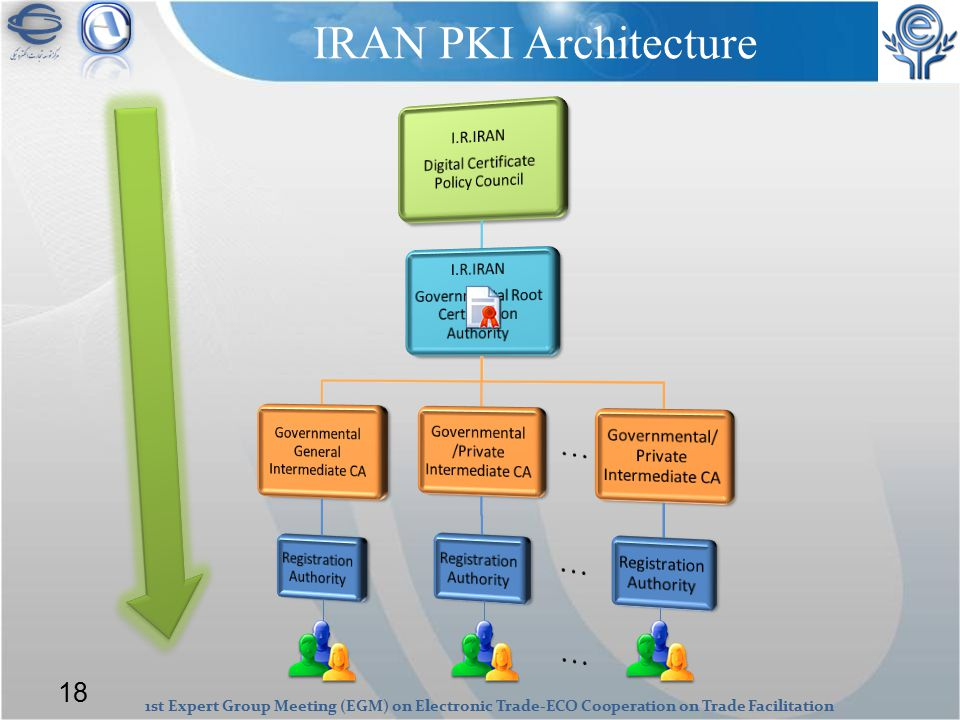 1st Expert Group Meeting (EGM) on Electronic Trade-ECO Cooperation on Trade Facilitation IRAN PKI Architecture 18