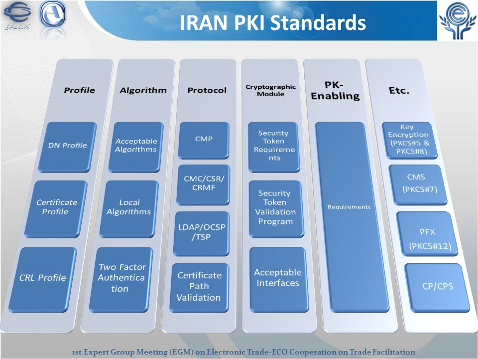 1st Expert Group Meeting (EGM) on Electronic Trade-ECO Cooperation on Trade Facilitation IRAN PKI Standards