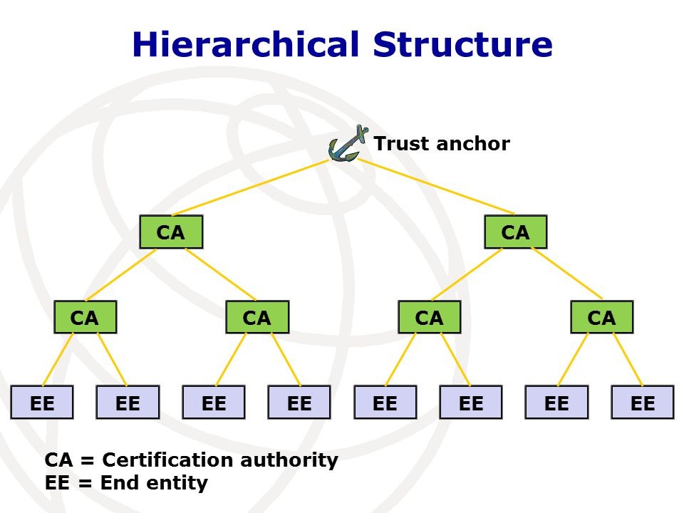 Hierarchical Structure Trust anchor CA EE CA CA = Certification authority EE = End entity