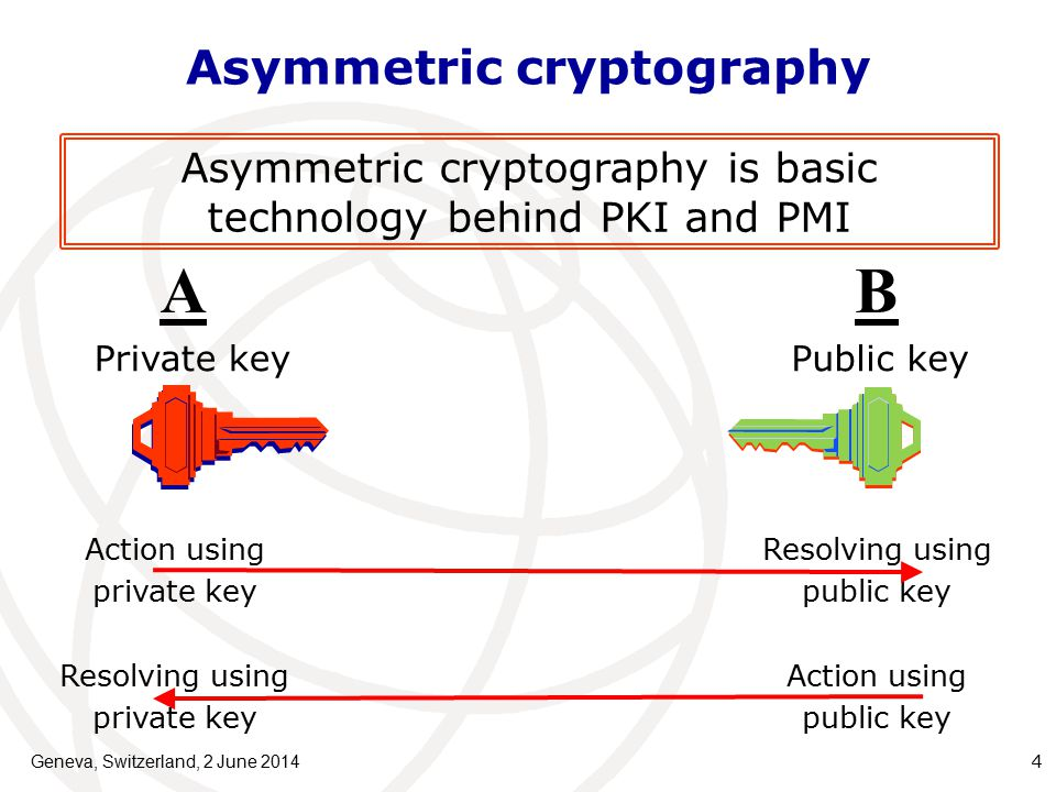 Asymmetric cryptography Geneva, Switzerland, 2 June AB Action using private key Resolving using public key Action using public key Resolving using private key Private keyPublic key Asymmetric cryptography is basic technology behind PKI and PMI