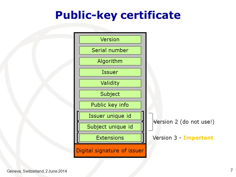 Public-key certificate Geneva, Switzerland, 2 June Subject Serial number Public key info Version Algorithm Validity Issuer Issuer unique id Subject unique id Extensions Digital signature of issuer Version 2 (do not use!) Version 3 - Important