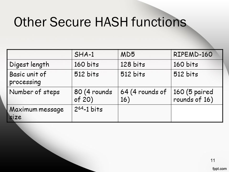 Other Secure HASH functions 11 SHA-1MD5RIPEMD-160 Digest length160 bits128 bits160 bits Basic unit of processing 512 bits Number of steps80 (4 rounds of 20) 64 (4 rounds of 16) 160 (5 paired rounds of 16) Maximum message size bits