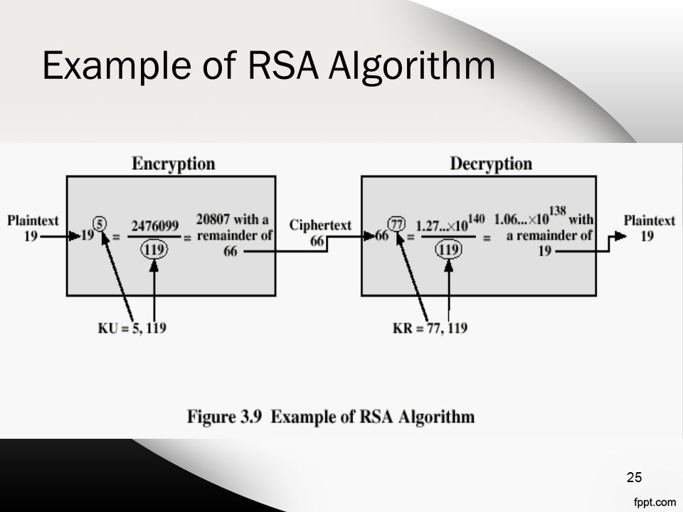Example of RSA Algorithm 25