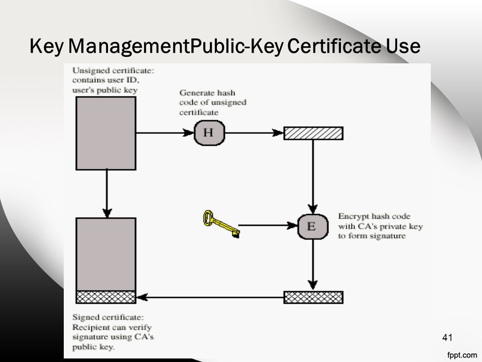 Key ManagementPublic-Key Certificate Use 41