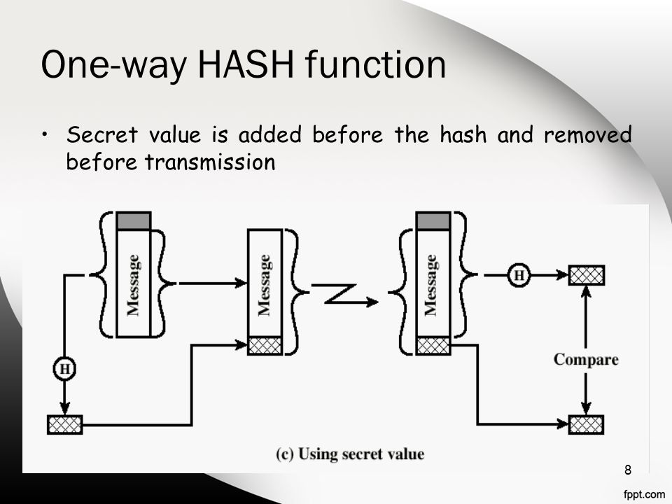 One-way HASH function Secret value is added before the hash and removed before transmission 8