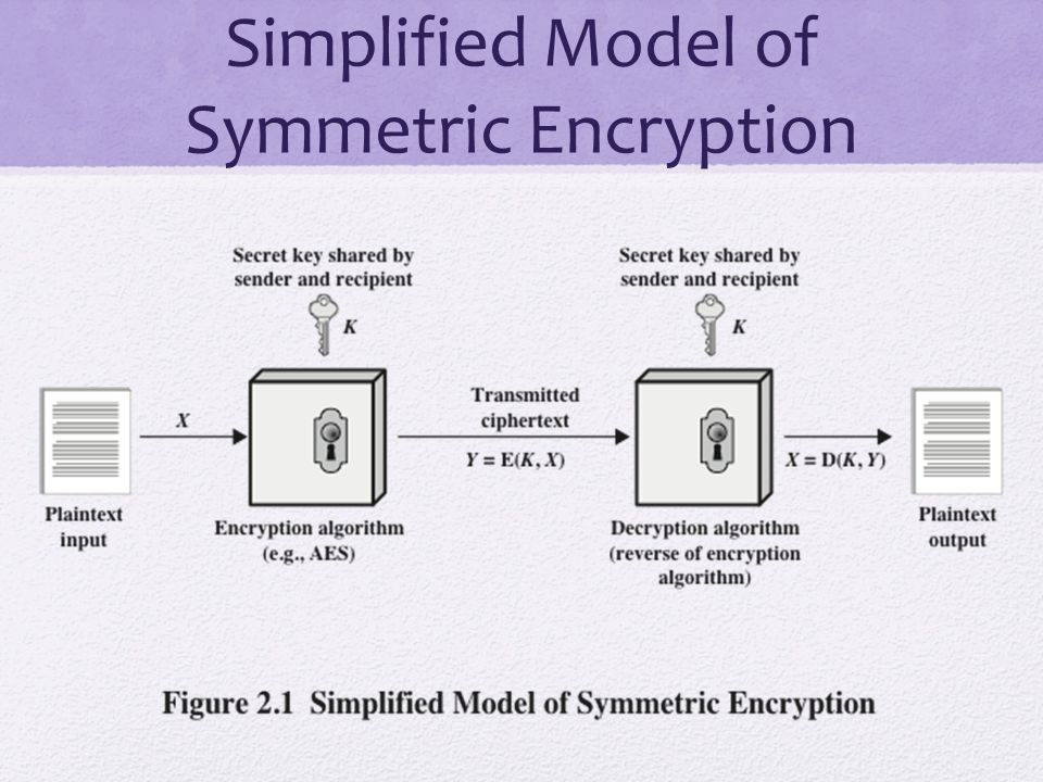 Simplified Model of Symmetric Encryption