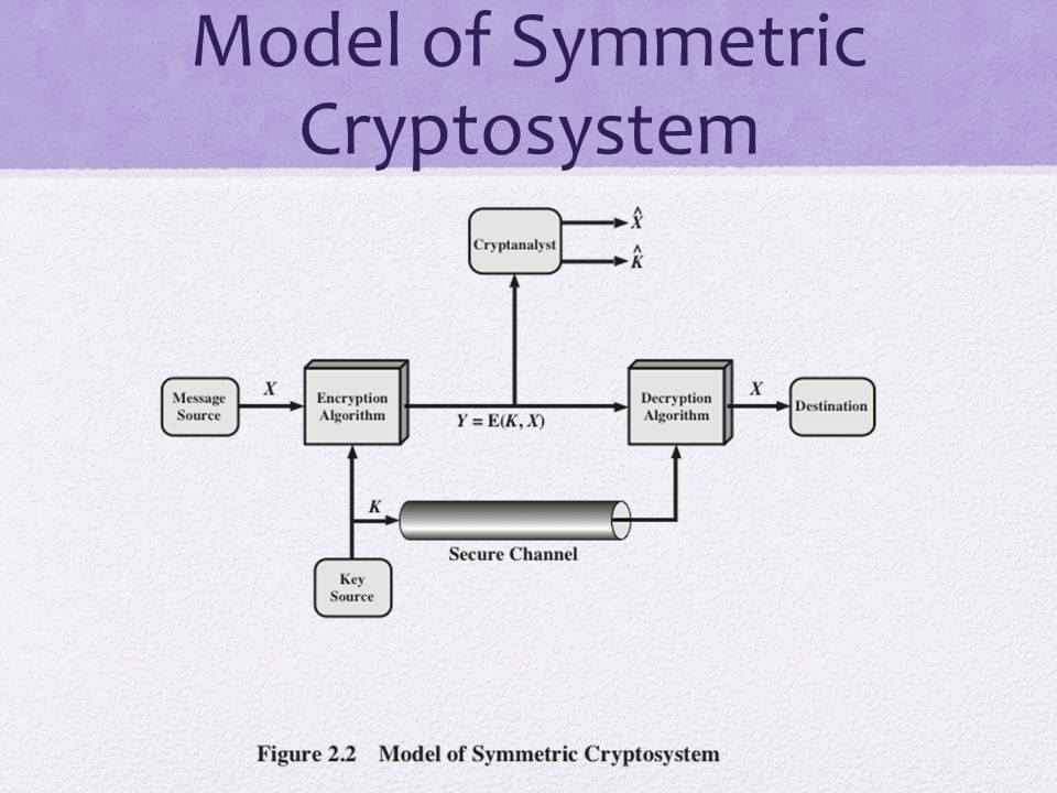 Model of Symmetric Cryptosystem