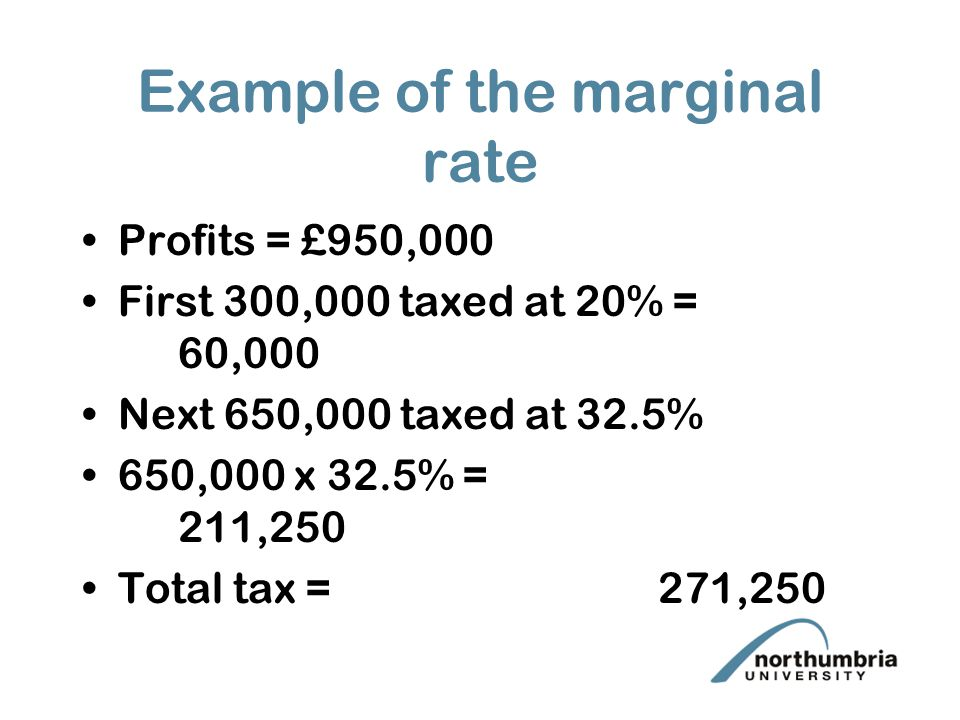 Example of the marginal rate Profits = £950,000 First 300,000 taxed at 20% = 60,000 Next 650,000 taxed at 32.5% 650,000 x 32.5% = 211,250 Total tax = 271,250