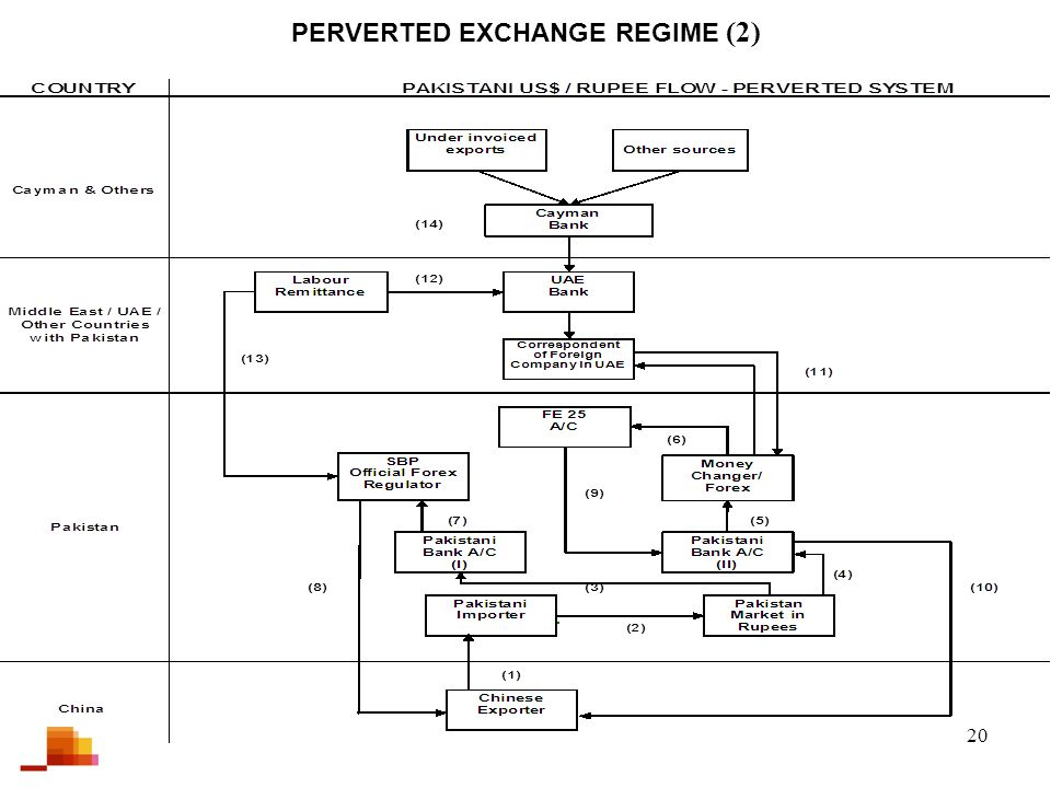 20 PERVERTED EXCHANGE REGIME (2)