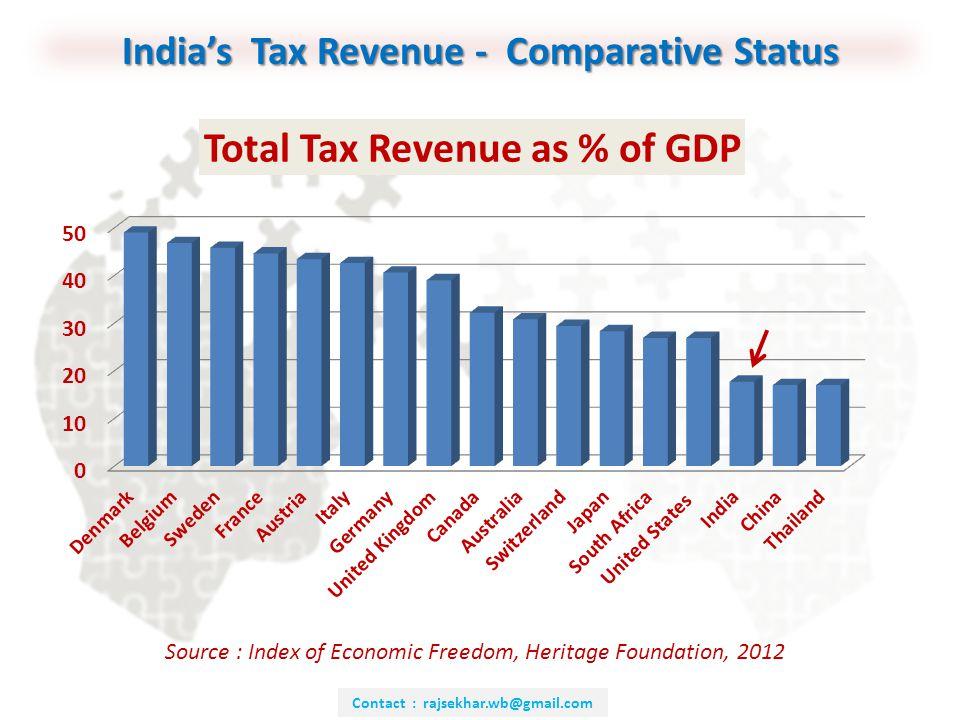 INDIRECT TAXES IN INDIA UNION & STATES CTRPF: Sri Rajsekhar