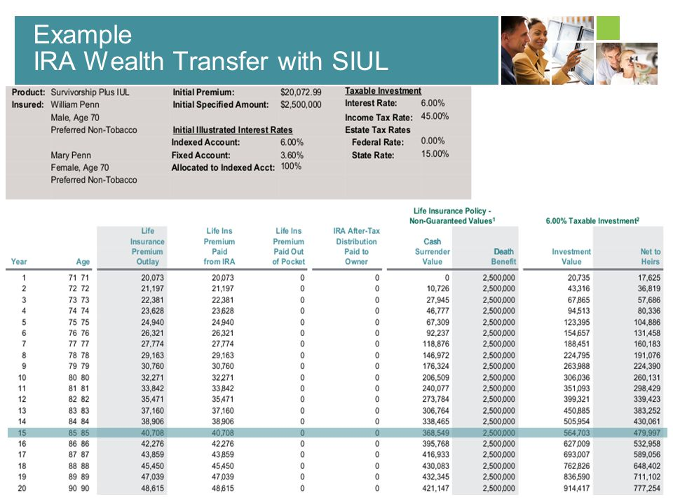 Example IRA Wealth Transfer with SIUL