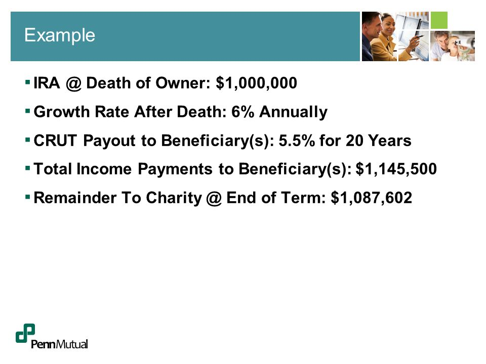 ▪ Death of Owner: $1,000,000 ▪ Growth Rate After Death: 6% Annually ▪ CRUT Payout to Beneficiary(s): 5.5% for 20 Years ▪ Total Income Payments to Beneficiary(s): $1,145,500 ▪ Remainder To End of Term: $1,087,602 Example