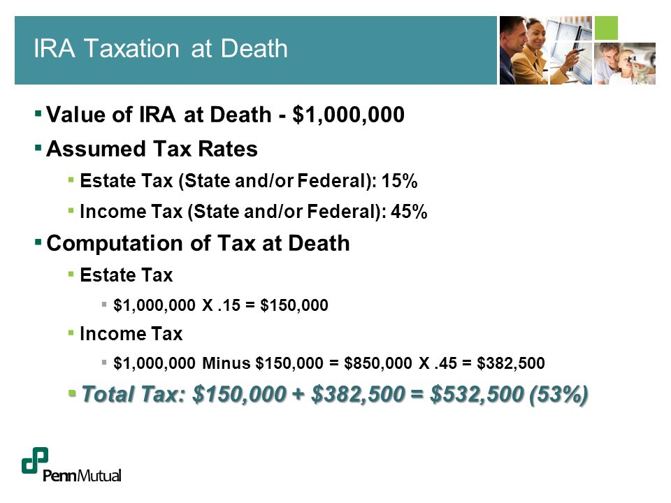▪ Value of IRA at Death - $1,000,000 ▪ Assumed Tax Rates ▪ Estate Tax (State and/or Federal): 15% ▪ Income Tax (State and/or Federal): 45% ▪ Computation of Tax at Death ▪ Estate Tax ▪ $1,000,000 X.15 = $150,000 ▪ Income Tax ▪ $1,000,000 Minus $150,000 = $850,000 X.45 = $382,500 ▪ Total Tax: $150,000 + $382,500 = $532,500 (53%) IRA Taxation at Death