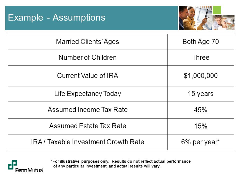 Example - Assumptions Married Clients' AgesBoth Age 70 Number of ChildrenThree Current Value of IRA$1,000,000 Life Expectancy Today15 years Assumed Income Tax Rate 45% Assumed Estate Tax Rate 15% IRA / Taxable Investment Growth Rate6% per year* *For illustrative purposes only.