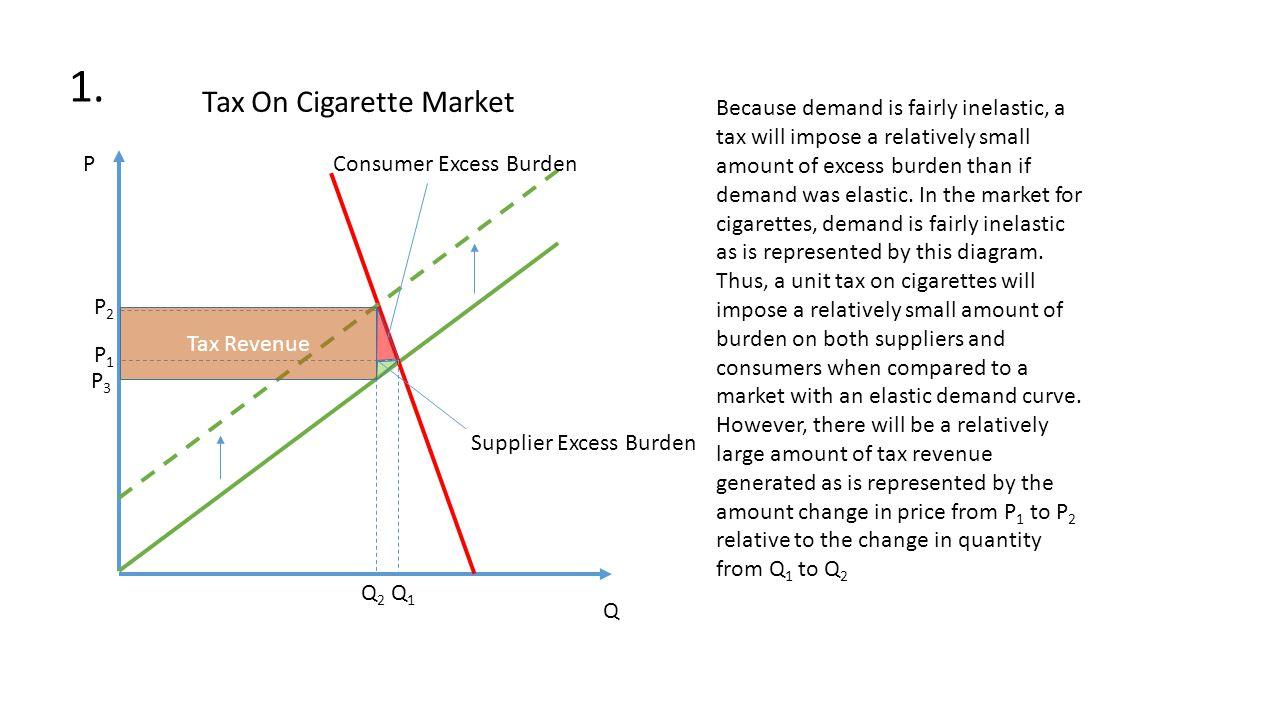 cigarettes elastic or inelastic