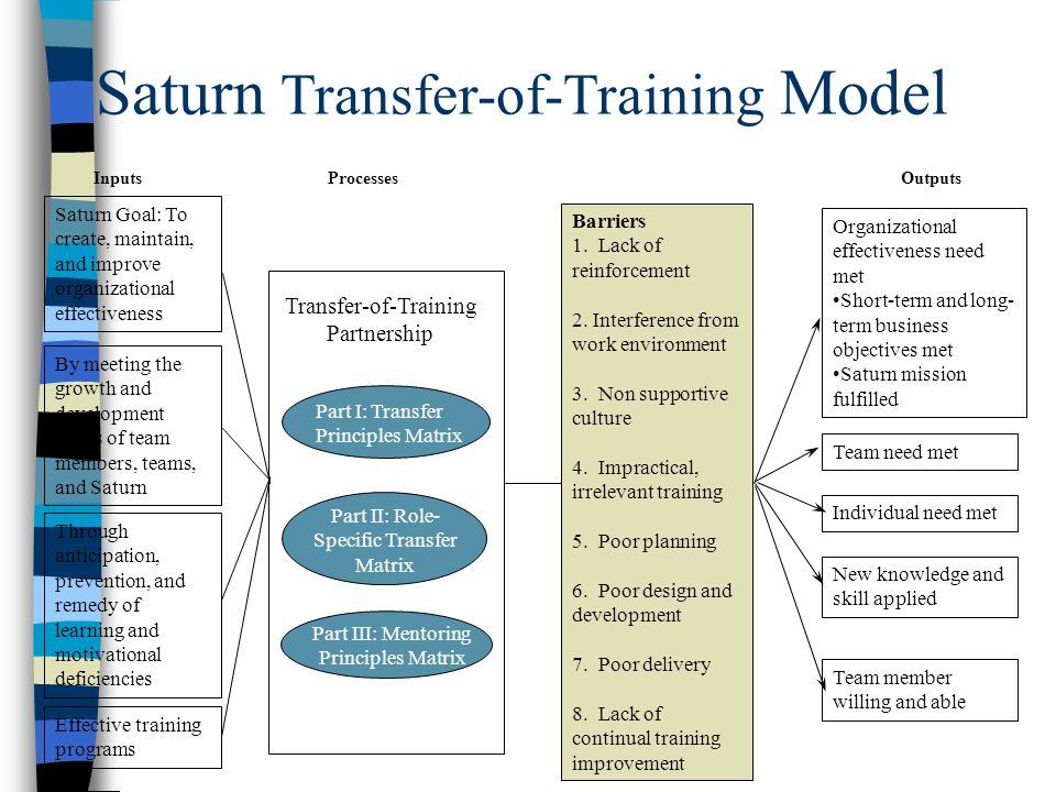 TRANSFER OF LEARNING ITE-695  Transfer of Training Why