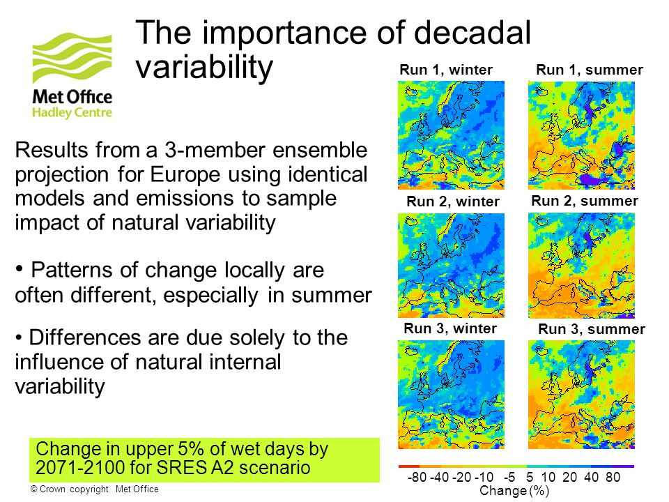 © Crown copyright Met Office The importance of decadal variability Results from a 3-member ensemble projection for Europe using identical models and emissions to sample impact of natural variability Patterns of change locally are often different, especially in summer Differences are due solely to the influence of natural internal variability Run 1, winter Run 2, summer Run 3, winter Run 2, winter Run 1, summer Run 3, summer Change (%) Change in upper 5% of wet days by for SRES A2 scenario