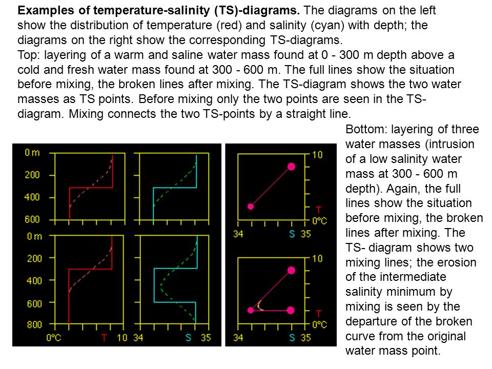 Examples of temperature-salinity (TS)-diagrams.