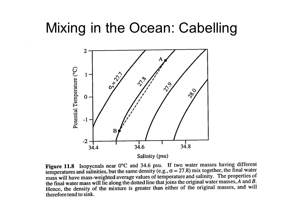 Mixing in the Ocean: Cabelling