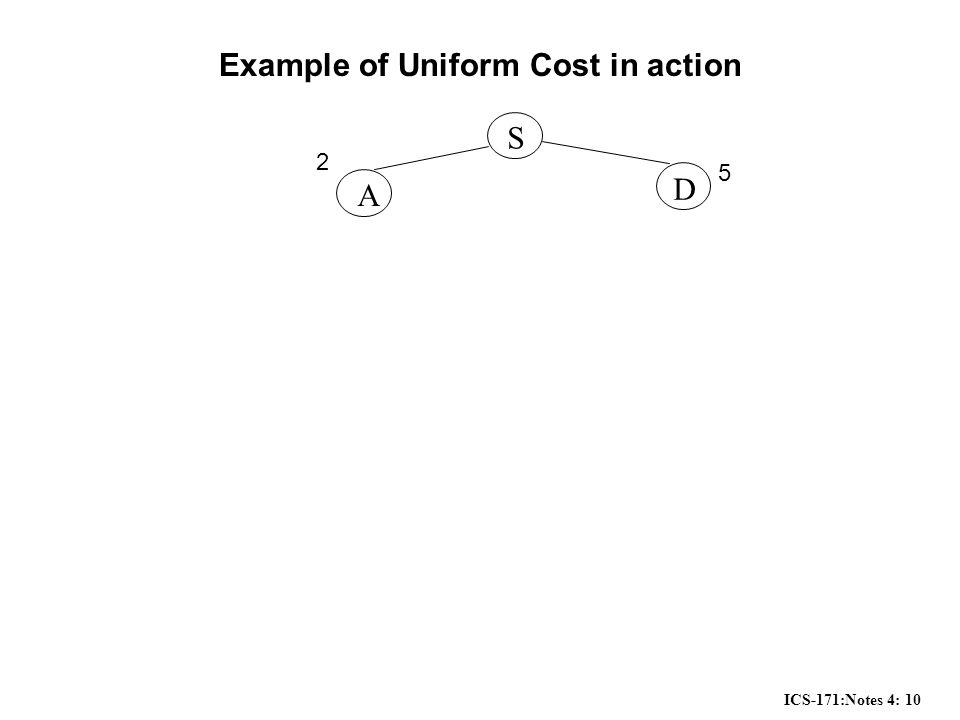 ICS-171:Notes 4: 10 Example of Uniform Cost in action S A D 2 5
