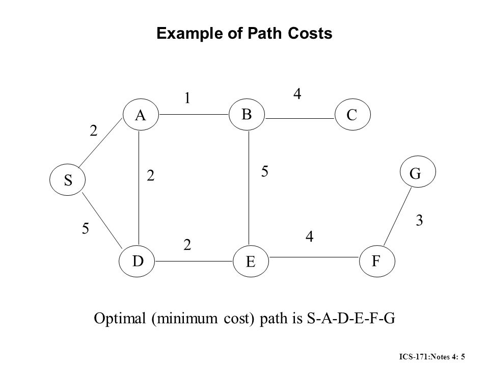 ICS-171:Notes 4: 5 Example of Path Costs S G A B D E C F Optimal (minimum cost) path is S-A-D-E-F-G