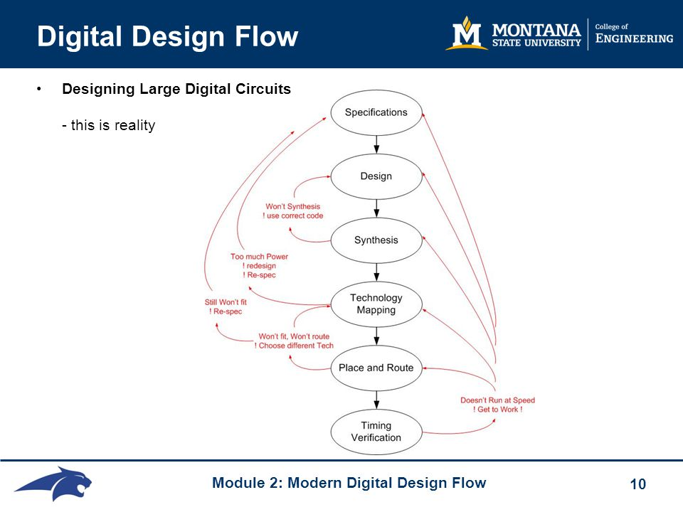 Module 2: Modern Digital Design Flow 10 Digital Design Flow Designing Large Digital Circuits - this is reality