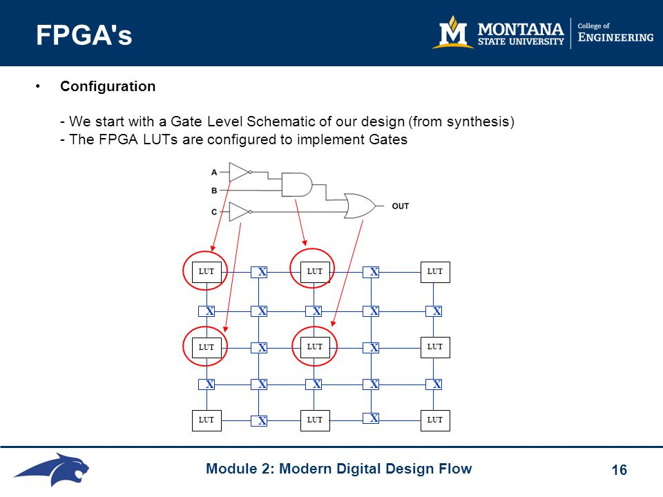 Module 2: Modern Digital Design Flow 16 FPGA s Configuration - We start with a Gate Level Schematic of our design (from synthesis) - The FPGA LUTs are configured to implement Gates LUT X X X X X X X X X X X X XXX XX