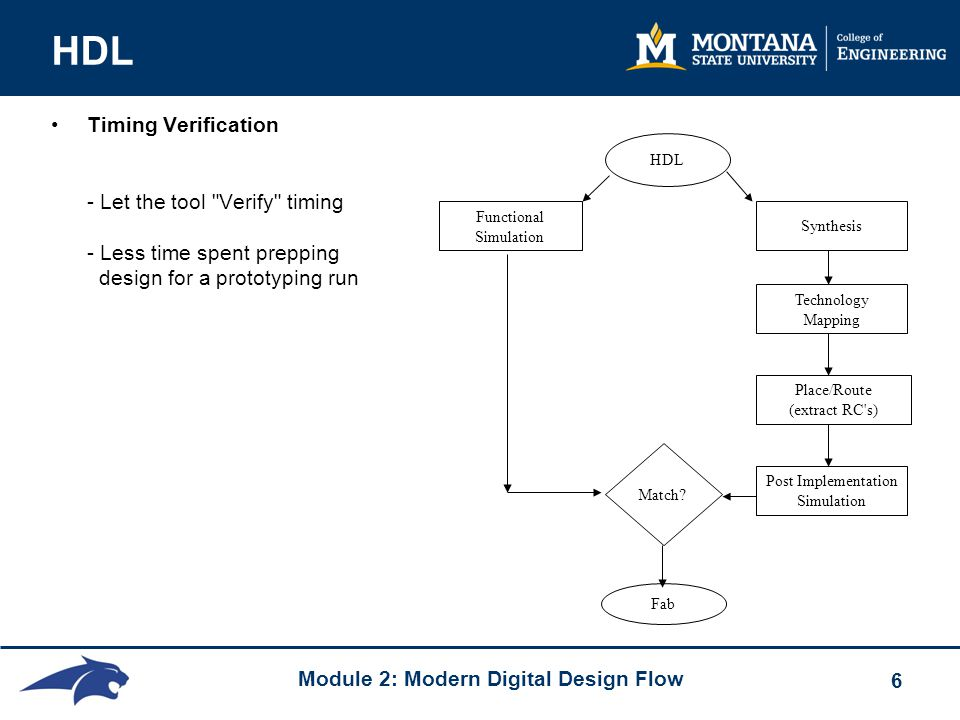 Module 2: Modern Digital Design Flow 6 HDL Timing Verification - Let the tool Verify timing - Less time spent prepping design for a prototyping run Functional Simulation Synthesis HDL Technology Mapping Place/Route (extract RC s) Post Implementation Simulation Match.
