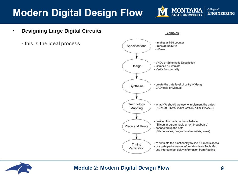 Module 2: Modern Digital Design Flow 9 Modern Digital Design Flow Designing Large Digital Circuits - this is the ideal process