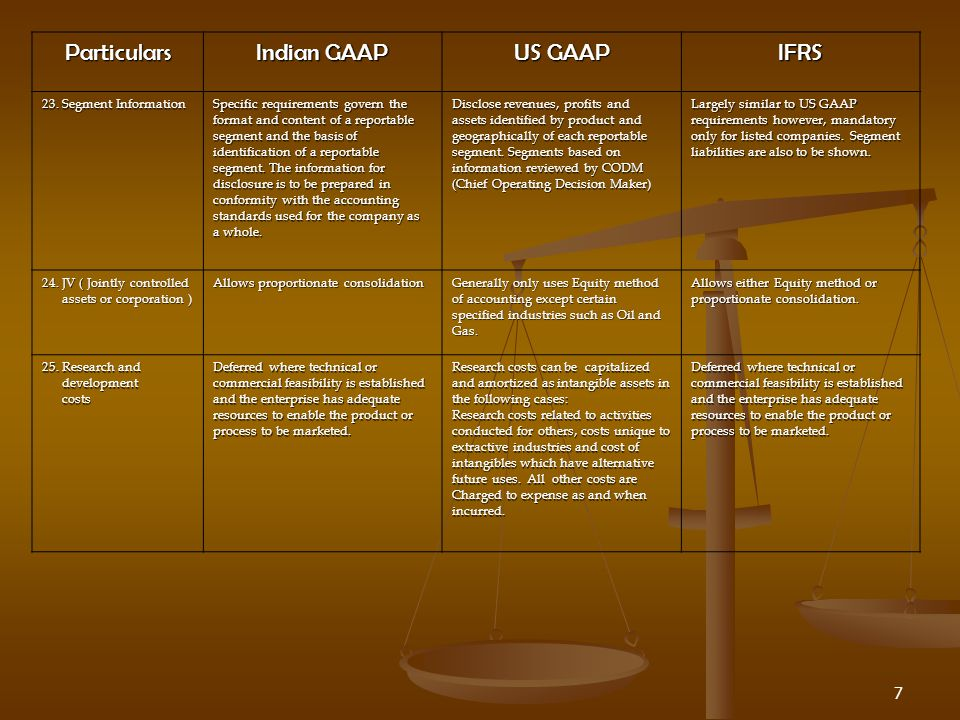 7 Particulars Indian GAAP US GAAP IFRS 23.