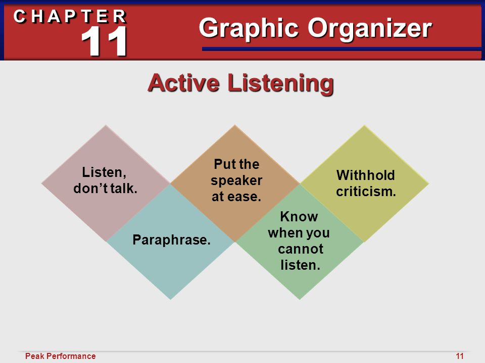 11Peak Performance C H A P T E R Building Healthy and Diverse Relationships 11 Active Listening Graphic Organizer Listen, don't talk.