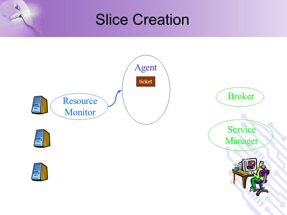 Slice Creation Service Manager Broker Resource Monitor ticket Agent