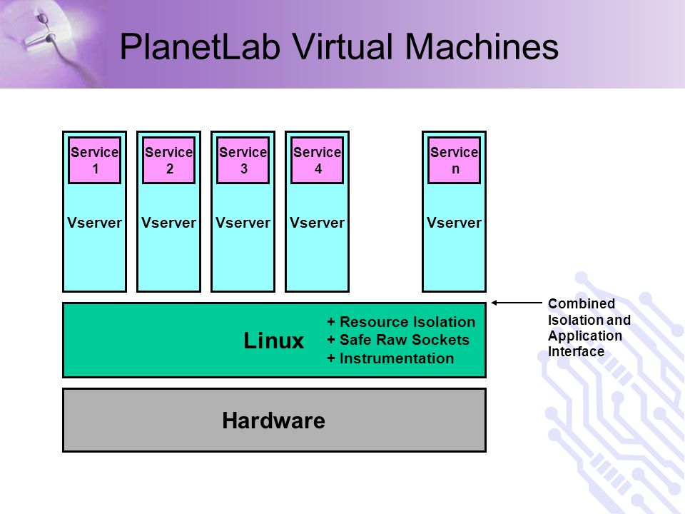 PlanetLab Virtual Machines Hardware Linux Vserver Service 1 Vserver Service 2 Vserver Service 3 Vserver Service 4 Vserver Service n Combined Isolation and Application Interface + Resource Isolation + Safe Raw Sockets + Instrumentation