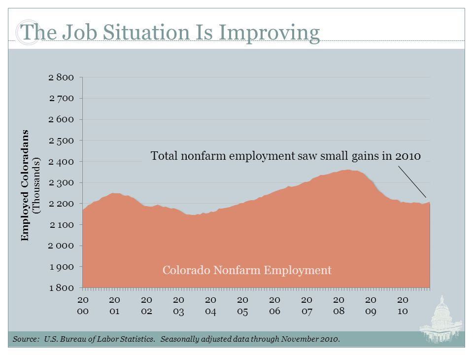 The Job Situation Is Improving Total nonfarm employment saw small gains in 2010 Source: U.S.