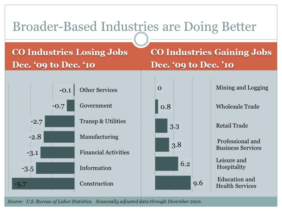 CO Industries Losing Jobs Dec. '09 to Dec. '10 CO Industries Losing Jobs Dec.