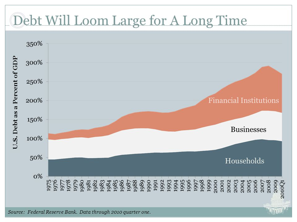 Debt Will Loom Large for A Long Time U.S. Debt as a Percent of GDP Source: Federal Reserve Bank.