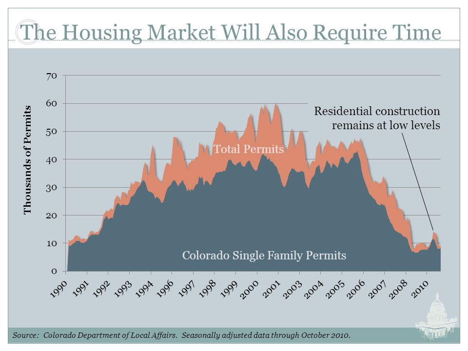 The Housing Market Will Also Require Time Source: Colorado Department of Local Affairs.
