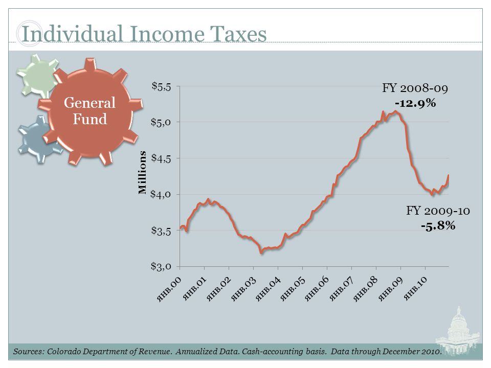 Individual Income Taxes Sources: Colorado Department of Revenue.