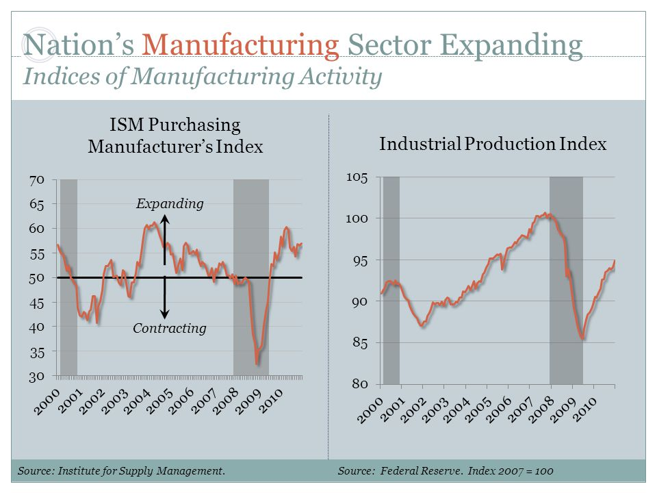 Nation's Manufacturing Sector Expanding Indices of Manufacturing Activity Source: Institute for Supply Management.