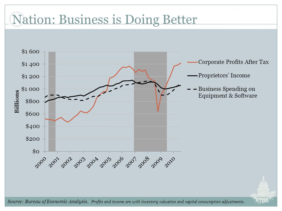Nation: Business is Doing Better Source: Bureau of Economic Analysis.