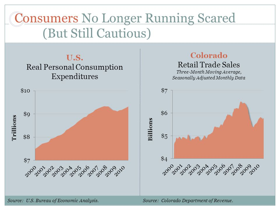 Consumers No Longer Running Scared (But Still Cautious) Source: U.S.