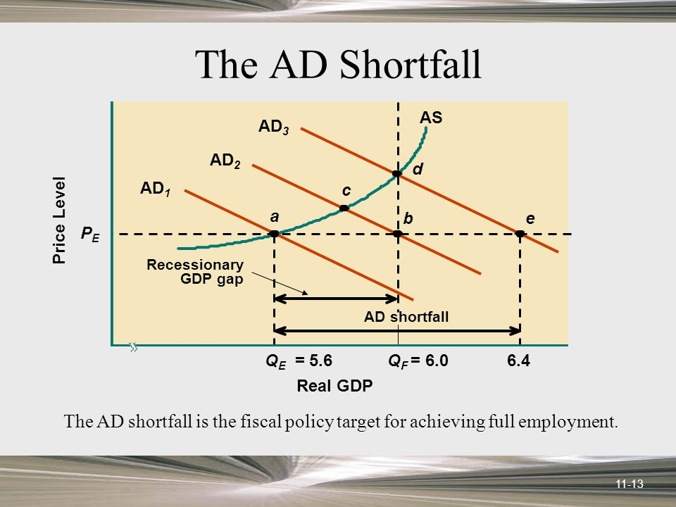 11-13 The AD Shortfall AS Q E = 5.6 a AD 1 AD 2 PEPE Price Level Real GDP Q F = AD 3 c d be Recessionary GDP gap AD shortfall The AD shortfall is the fiscal policy target for achieving full employment.