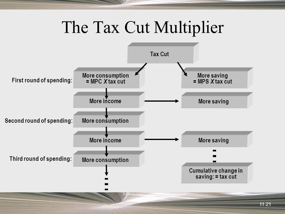 11-21 The Tax Cut Multiplier First round of spending: Second round of spending: Third round of spending: More incomeMore consumptionMore incomeMore consumption Tax Cut More consumption = MPC X tax cut More saving = MPS X tax cut More saving Cumulative change in saving: = tax cut
