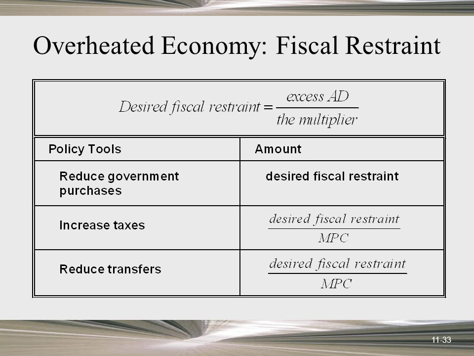 11-33 Overheated Economy: Fiscal Restraint