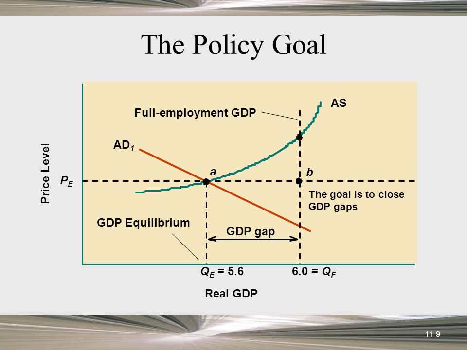 11-9 The Policy Goal AS Q E = 5.6 a AD 1 PEPE Price Level Real GDP 6.0 = Q F GDP Equilibrium Full-employment GDP b GDP gap The goal is to close GDP gaps