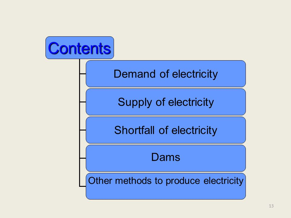 13 Contents Demand of electricity Supply of electricity Shortfall of electricity Dams Other methods to produce electricity