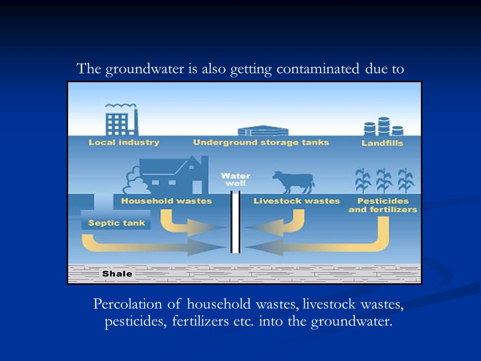 Percolation of household wastes, livestock wastes, pesticides, fertilizers etc.