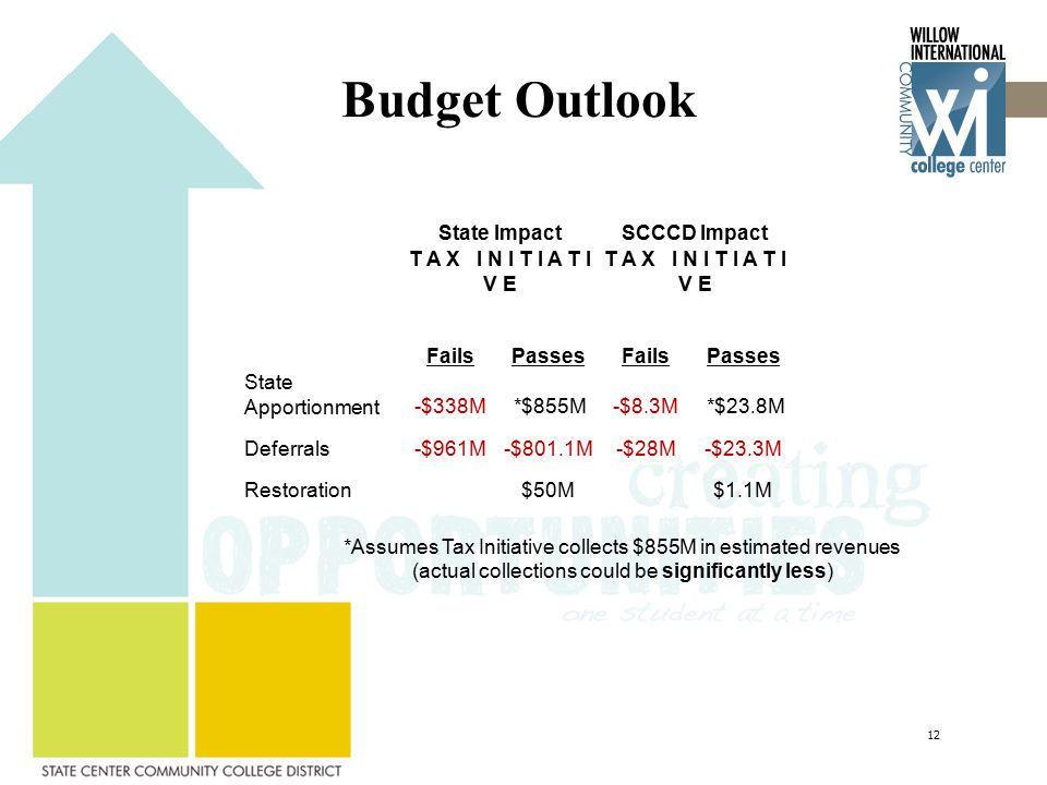 Budget Outlook State ImpactSCCCD Impact T A X I N I T I A T I V E FailsPassesFailsPasses State Apportionment-$338M *$855M-$8.3M *$23.8M Deferrals-$961M-$801.1M-$28M-$23.3M Restoration$50M$1.1M *Assumes Tax Initiative collects $855M in estimated revenues (actual collections could be significantly less) 12
